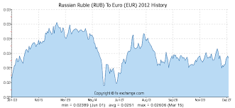 Russian Ruble Rub To Euro Eur History Foreign Currency