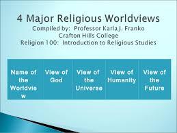 Comparison Chart Of Different Religions 4 Major Religious Worldviews A Comparison