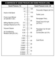 Noise Basic Information Osh Answers