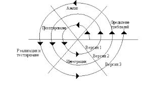 Реферат Жизненный цикл информационных систем com  Жизненный цикл информационных систем