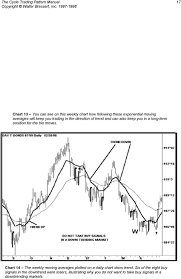 The Cycle Trading Pattern Manual Pdf Free Download