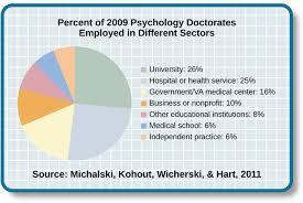 Psychology Chart Careers In Psychology Introduction To Psychology