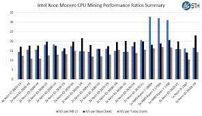 Monero Mining Benchmarks Cpu Mining With Amd Ryzen 7 Systems