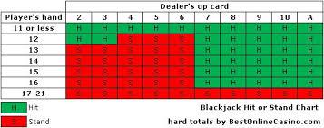 Odds Of Losing 12 Blackjack Hands In A Row Turtle Creek