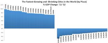 Growing And Shrinking 2012s Fastest Growing And Shrinking Cities Citylab