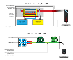 Choosing Between Yag And Fiber Laser Systems Alliance Specialties