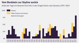 Deutschsprachige Charts Warum Deutschsprachige Musik Plötzlich So Erfolgreich Ist