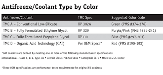 Antifreeze Color Chart Do You Know Your Abcs Of Heavy Duty Afcs