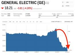 Stock Quote For Ge
