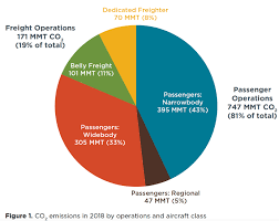 Pie Chart Of Greenhouse Gas Emissions Co2 Emissions From Commercial Aviation 2018 International