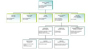 Organizational Chart Property Assessment Appeal Board