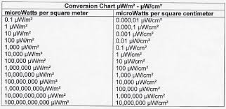 Hz To Watts Conversion Chart Emf And Emr Conversion Formulas And Tables Rf And Magnetic