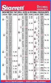 Tap And Drill Charts Chart Starrett Uncommon Printable