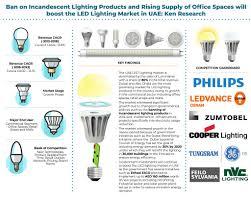 Sylvania Lighting Uae Uae Led Lighting Industry Market Future Outlook Market