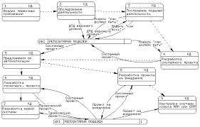 Автоматизация учета основных средств на предприятии Дипломная работа При этом выявляются функциональные деятельности каждого из подразделений предприятия и функциональные взаимодействия между ними информационные потоки