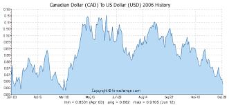 Canadian Exchange Rate History Graph Satoshi Bitcoin