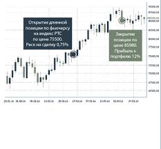 Контрольная торговля опционами
