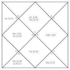 My Vedic Astrology Chart Analysis Of Birth Chart For Individuals Astrology Service In