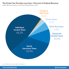 Federal Revenue By Year Chart The Estate Tax Provides Less Than One Percent Of Federal