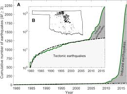 The scale is logarithmic, which means that for every jump up the scale you get a tenfold increase in power of an earthquake. How Will Induced Seismicity In Oklahoma Respond To Decreased Saltwater Injection Rates Science Advances