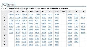 Diamond Color And Clarity Chart Price 53 Experienced Diamond Value Chart 2019