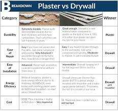 chart plaster drywall