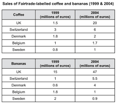 Table Chart Ielts Ielts Writing Task 1 Table About Sales Of Coffee And Bananas