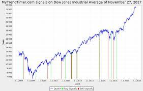 dow jones 2009 chart mytrendtimer financial market trend timing djx_20171127