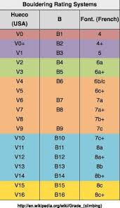 Nalle Hukkataival Bouldering Grades Everything Is Average