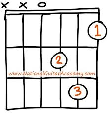 Dm Guitar Chord 3 Easy Ways To Play This Chord