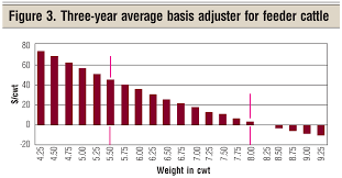 Feeder Cattle Index Chart Projecting Feeder Cattle Prices In 2018 Beef Magazine