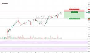 Ebay Stock Chart Ebay Stock Price And Chart Nasdaq Ebay Tradingview Uk