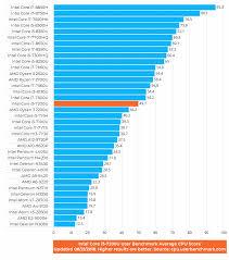 Laptop Processor Comparison Chart Intel Core I5 7200u 7th Gen Benchmark Big Clocks