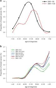 Cancer Risk By Age Chart A The Cumulative Risk Of Breast Cancer By Six Different Bmi