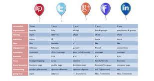 Social Media Comparison Chart Social Media Marketing
