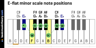 Minor Scale Pattern Simple Basicmusictheory Eflat Natural Minor Scale