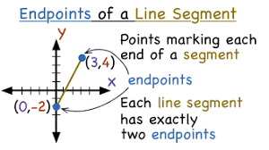 Endpoint Formula What Are The Endpoints Of A Line Segment Virtual Nerd