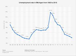 Unemployment Chart By Year Michigan Unemployment Rate 1992 2018 Statista