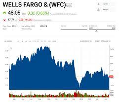 Wells Fargo Earnings Top Estimates Wfc Markets Insider
