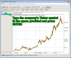 Basic Steps On How To Use Cols Charting Stock Market