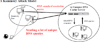 Figure 2 From Detection Of Kaminsky Dns Cache Poisoning