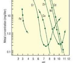 Metal Precipitation Ph Chart Treating Plating Wastewater Products Finishing