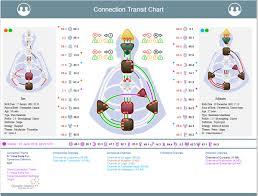 Human Design Chart Human Design New Chart Connection Transit Chart