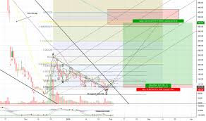 Bch Usd Bitcoin Cash Price Chart Tradingview