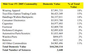 Cbp Pay Chart Recordation Of Trademark Registrations With The United