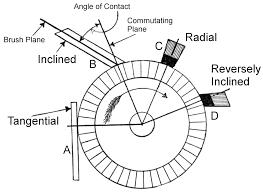 electric motor brush diagram. File:Commutator - Brush Contact Angle.png Electric Motor Diagram G