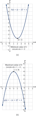 two graphs where the first graph shows the maximum value for f x