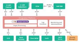 Sibur Powers Content Integration With Platform Built Using Wso2