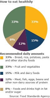 One Pie Chart Of Healthy Diet Brainly In