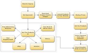 Dropshipping Charts Electronics Dropshipper Cheap Retail Wholesale Supplier